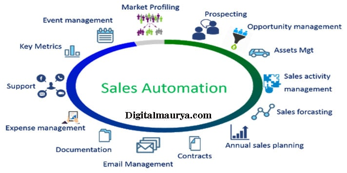 Sales Automation Process